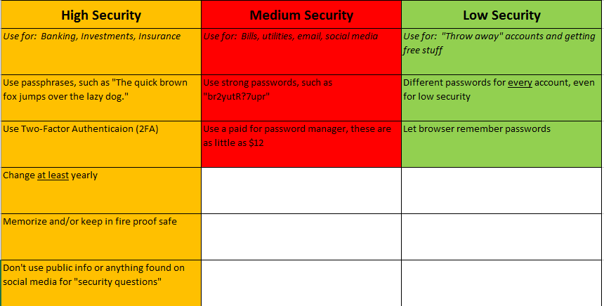 Password Classification Stronghold Cyber Security