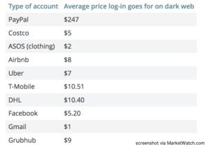 Dark Web Data for Sale via Marketwatch