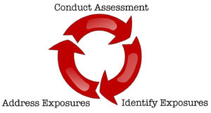 Vulnerability assessment for compliance cycle
